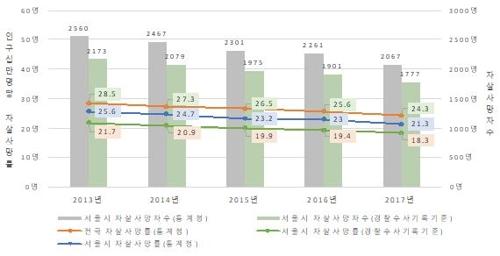 首尔自杀身亡分析报告:收入越低自杀率越高
