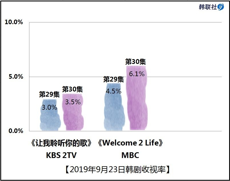 2019年9月23日韩剧收视率