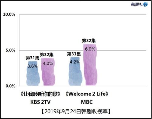 2019年9月24日韩剧收视率