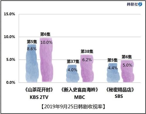 2019年9月25日韩剧收视率