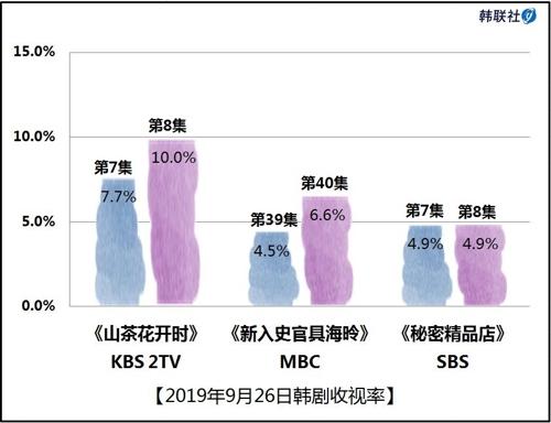 2019年9月26日韩剧收视率