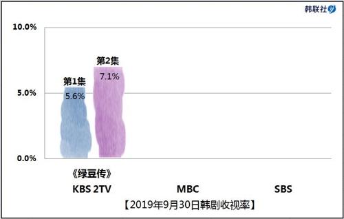 2019年9月30日韩剧收视率