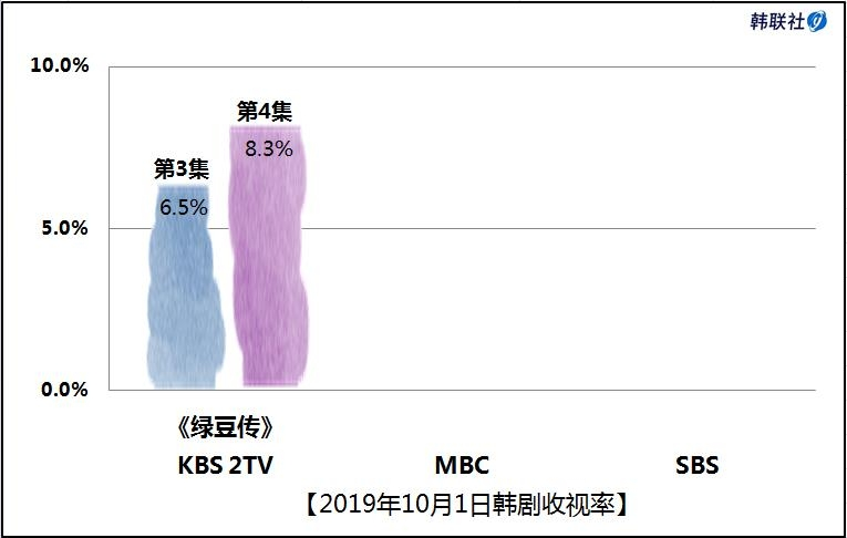2019年10月1日韩剧收视率