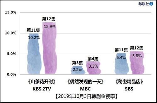 2019年10月3日韩剧收视率