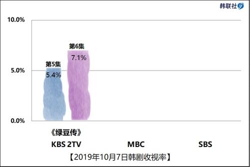 2019年10月7日韩剧收视率