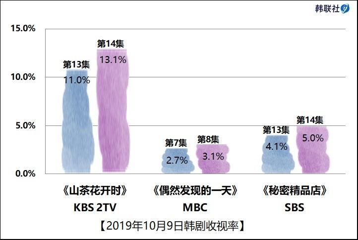 2019年10月9日韩剧收视率