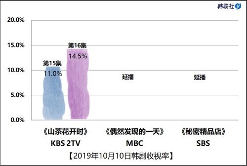 2019年10月10日韩剧收视率