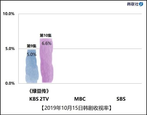 2019年10月15日韩剧收视率