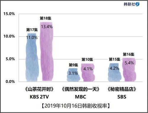 2019年10月16日韩剧收视率