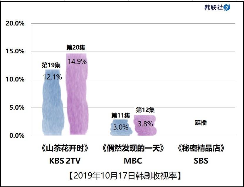 2019年10月17日韩剧收视率