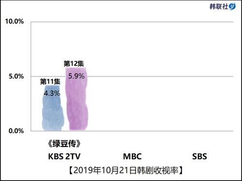 2019年10月21日韩剧收视率