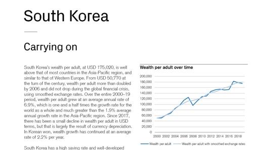 全球财富报告:韩国成年人人均财富17.5万美元