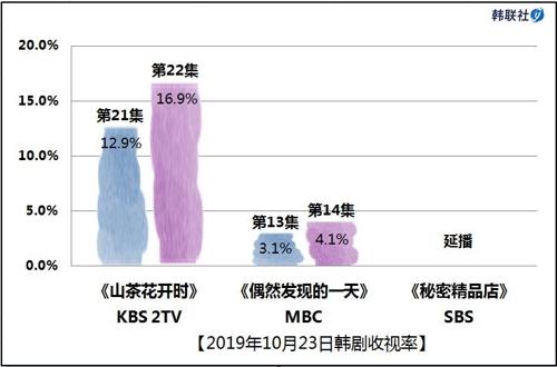 2019年10月23日韩剧收视率