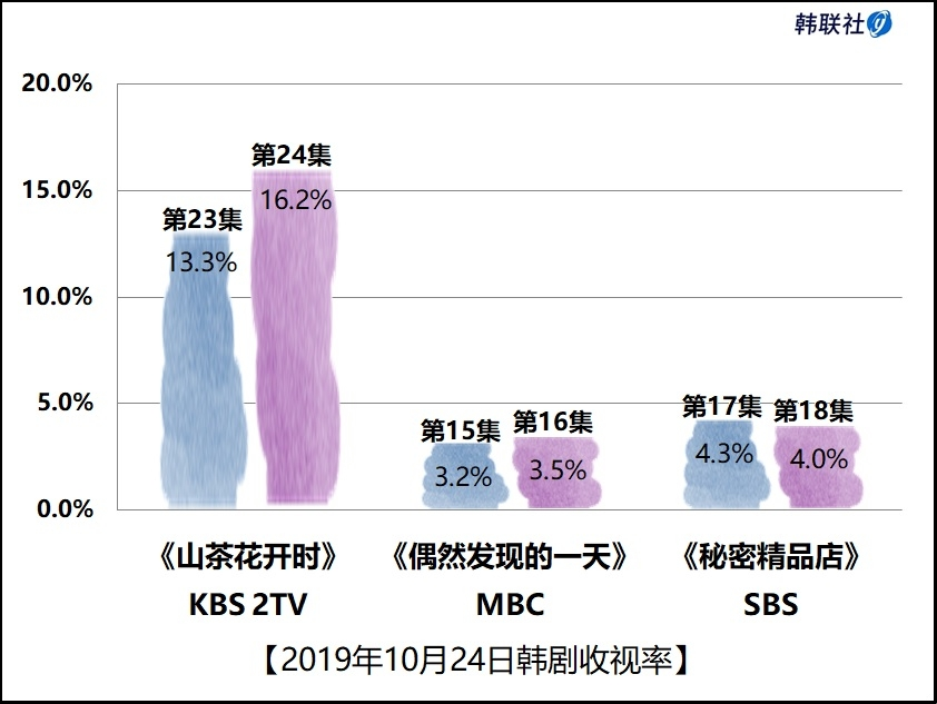 2019年10月24日韩剧收视率