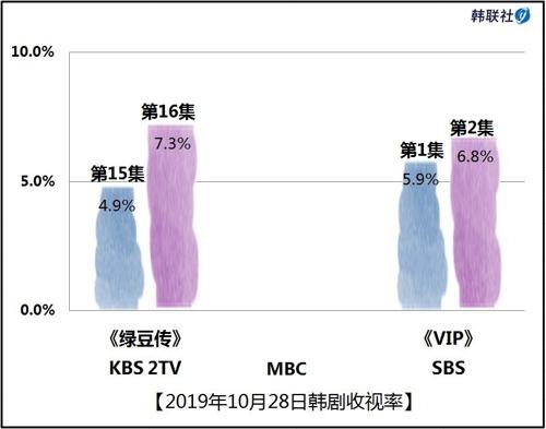 2019年10月28日韩剧收视率