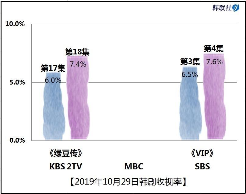 2019年10月29日韩剧收视率