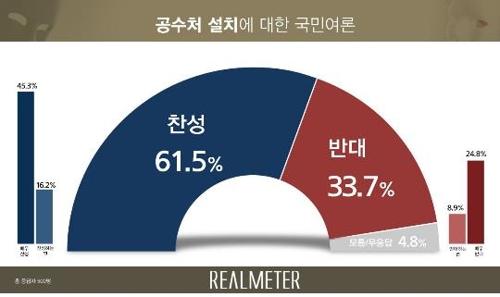 调查:逾六成韩国人赞成设立公职人员反腐机构