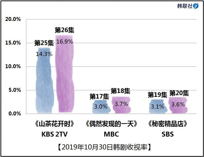 2019年10月30日韩剧收视率