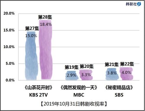 2019年10月31日韩剧收视率
