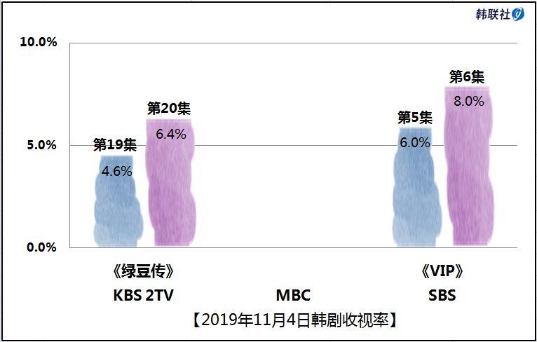 2019年11月4日韩剧收视率