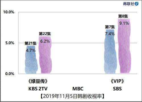 2019年11月5日韩剧收视率