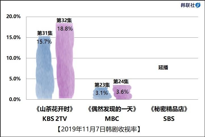 2019年11月7日韩剧收视率 - 1