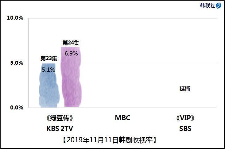 2019年11月11日韩剧收视率