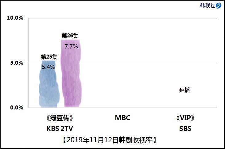 2019年11月12日韩剧收视率