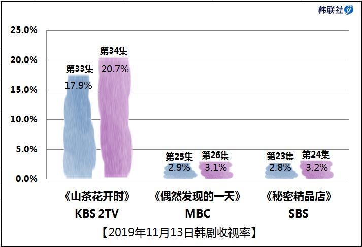 2019年11月13日韩剧收视率