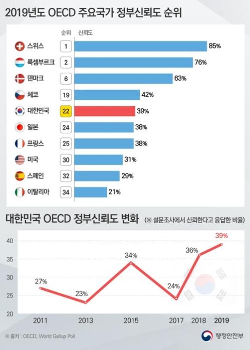 调查:韩国民众对政府信任度为39%