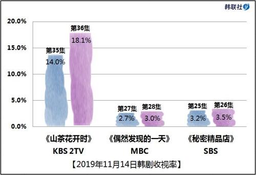 2019年11月14日韩剧收视率
