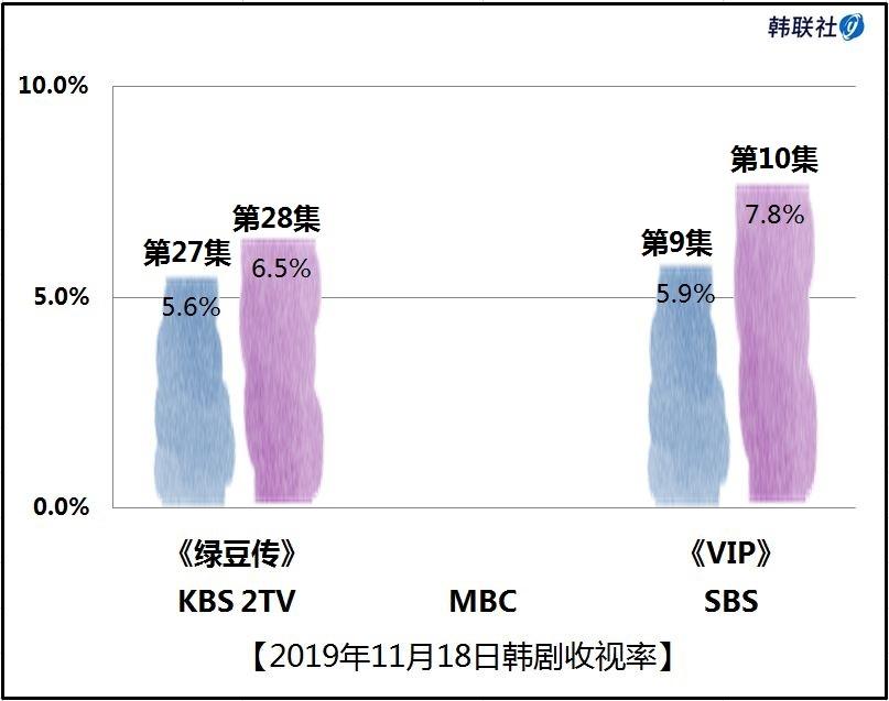 2019年11月18日韩剧收视率