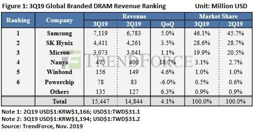 全球DRAM销量榜 韩联社/全球半导体观察供图(图片严禁转载复制)