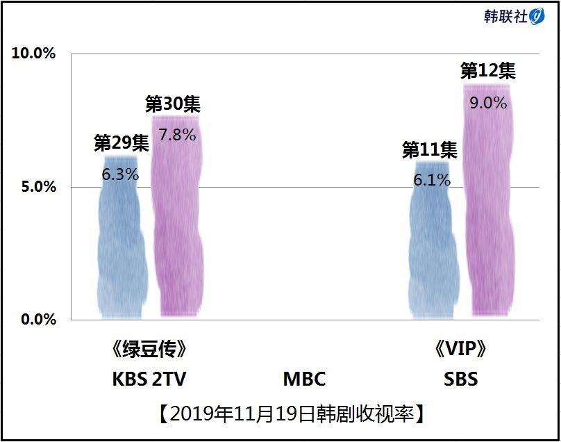 2019年11月19日韩剧收视率