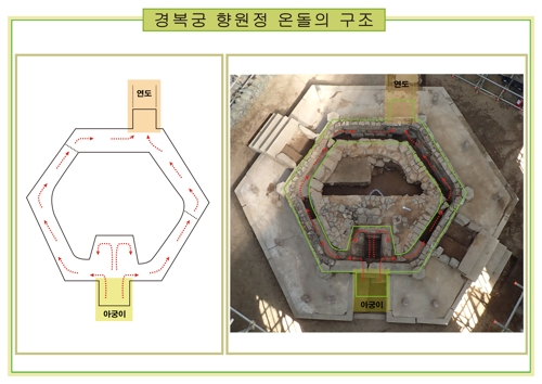 """韩国古建筑""""香远亭""""被发现有暖炕"""