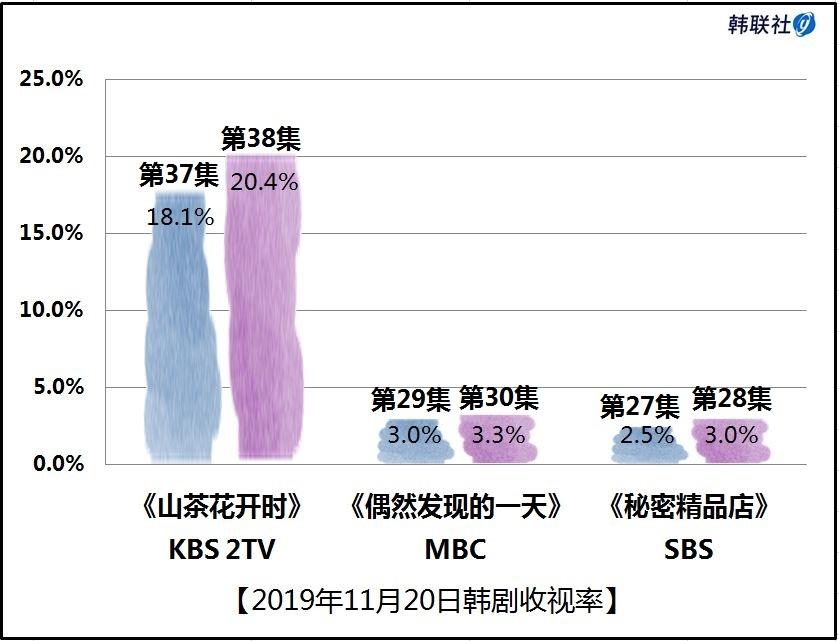 2019年11月20日韩剧收视率