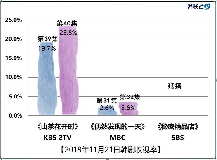 2019年11月21日韩剧收视率