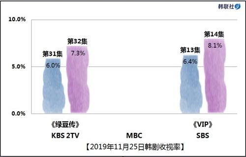 2019年11月25日韩剧收视率