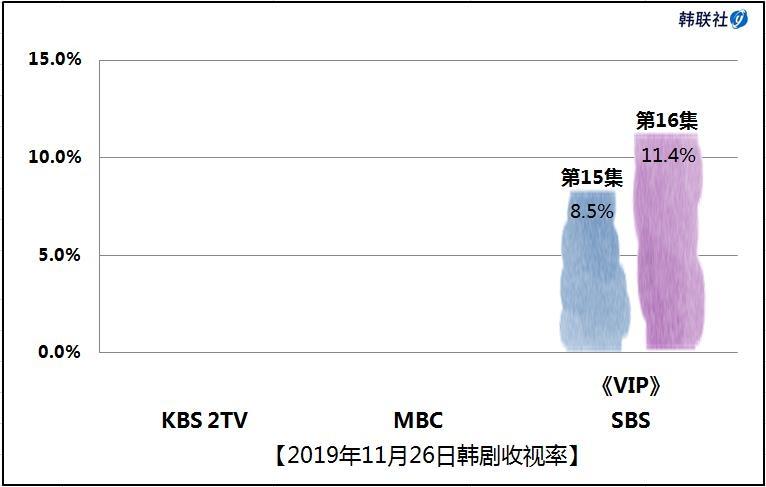 2019年11月26日韩剧收视率
