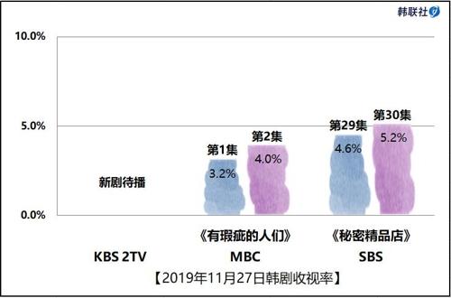 2019年11月27日韩剧收视率