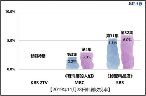 2019年11月28日韩剧收视率