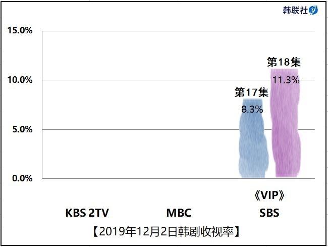 2019年12月2日韩剧收视率