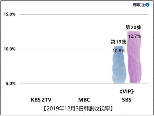 2019年12月3日韩剧收视率