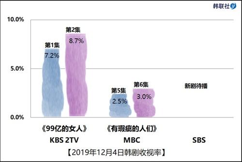 2019年12月4日韩剧收视率