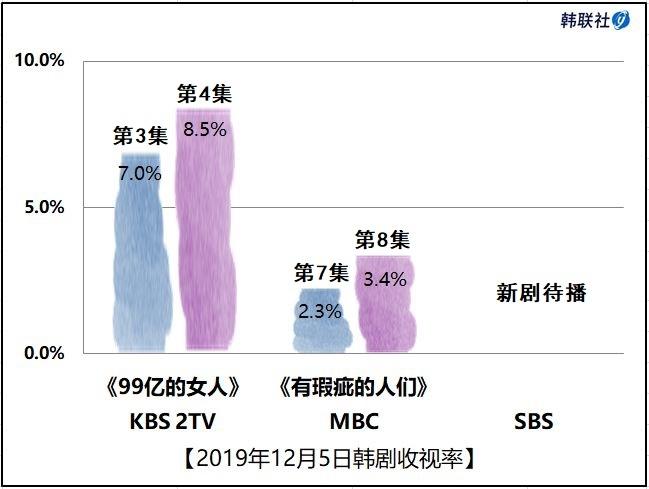 2019年12月5日韩剧收视率