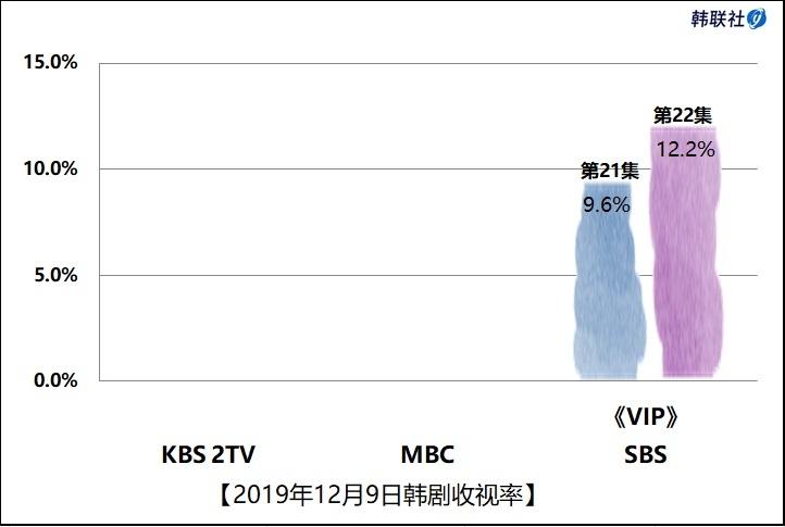 2019年12月9日韩剧收视率
