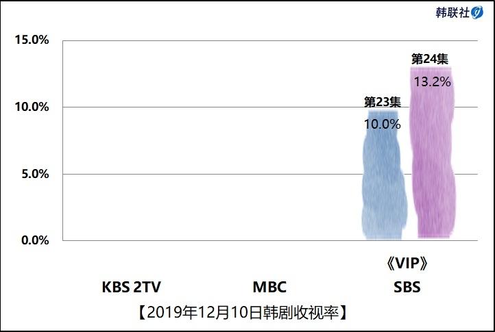 2019年12月10日韩剧收视率