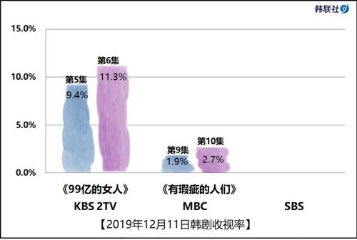 2019年12月11日韩剧收视率