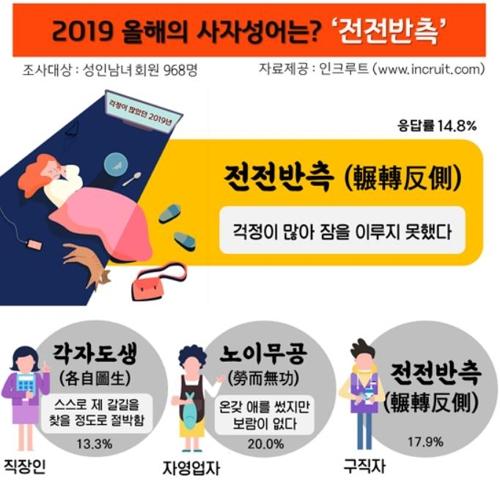 """调查:韩国求职者选""""辗转反侧""""为年度成语"""