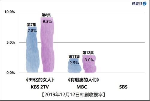 2019年12月12日韩剧收视率